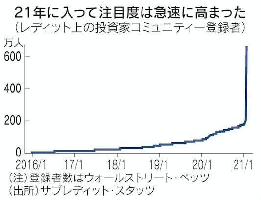 掲示板 キャリア 株価
