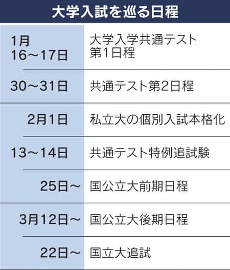 大学 入試 日程 国立