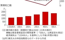 感染対策による経済損失推計 東大経済学者、選択肢を提示