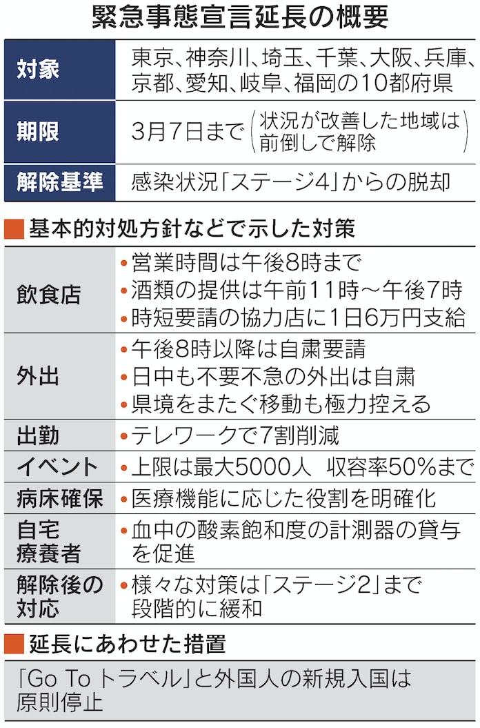 新型コロナ: 緊急事態宣言、10都府県で延長 時短はステージ2まで: 日本 ...