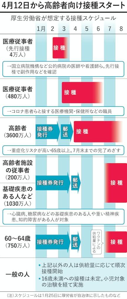 知っておきたいコロナワクチン接種 高齢者向け始まる: 日本経済新聞