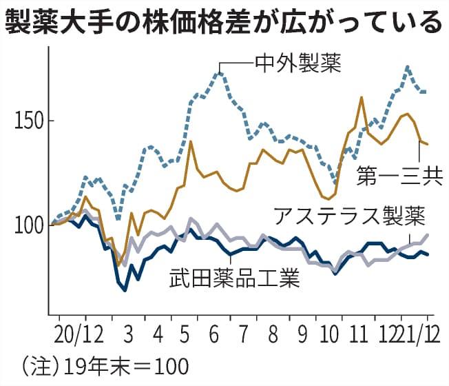 武田 薬品 株価