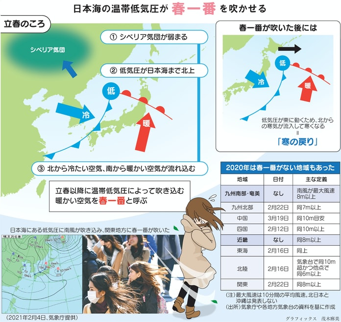 春一番はどうして吹くの?(親子スクール): 日本経済新聞