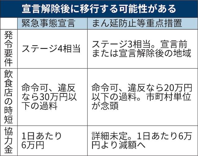 まん延防止等重点措置とは 時短違反、20万円以下の過料: 日本経済新聞