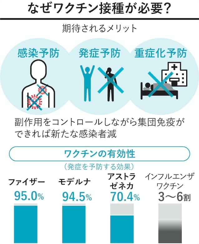 【東京都】40代以上、アストラ社製ワクチン使用で調整