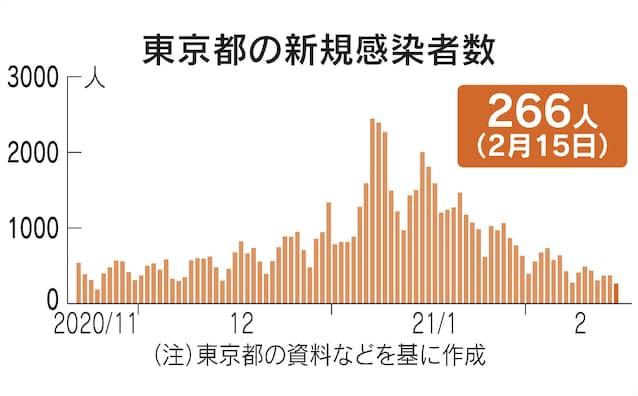 全国 者 感染 数 コロナ 日本