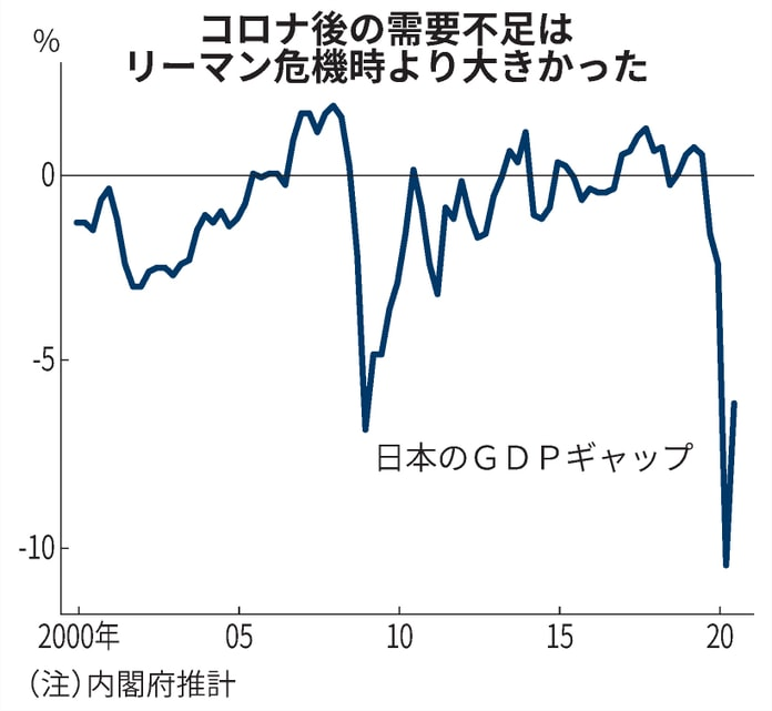 インフレ ギャップ