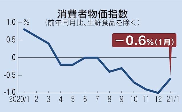 1月の消費者物価0.6%下落 電気・ガス代が押し下げ: 日本経済新聞