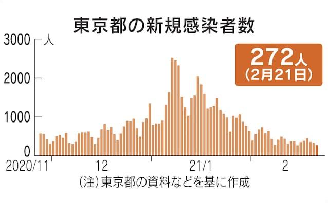 東京 コロナ ウイルス 感染 者 数 都内の最新感染動向 東京都 新型コロナウイルス感染症対策サイト