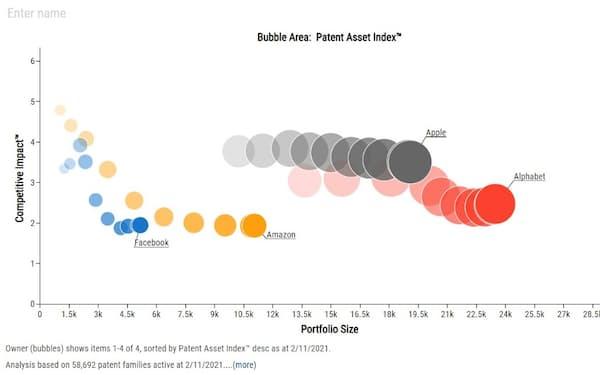 IPランドスケープ用ツールのひとつ「パテントサイト」を用いて示したチャートの一例。米IT(情報技術)大手「GAFA」の特許力を経年表示した