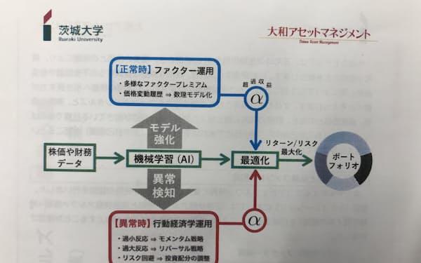 茨城大学の鈴木教授の研究室が大和アセットマネジメントと開発した株式運用モデルのイメージ