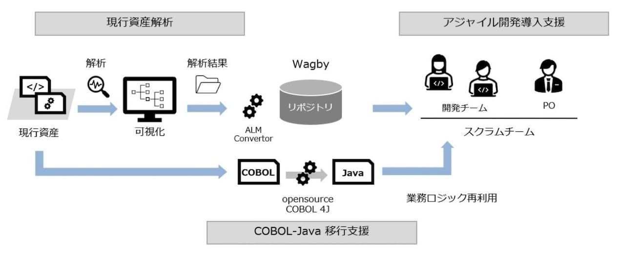 レガシー to Wagby 支援サービスのイメージ(出所:東京システムハウス)