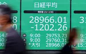 1200円超下げ、2万8千円台で取引を終えた日経平均株価(26日、東京都中央区)