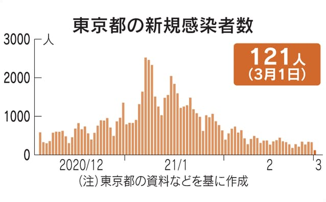 何人 東京 コロナ 東京都コロナ感染602人 前週比9日連続で減少、重症者62人(ニューズウィーク日本版)