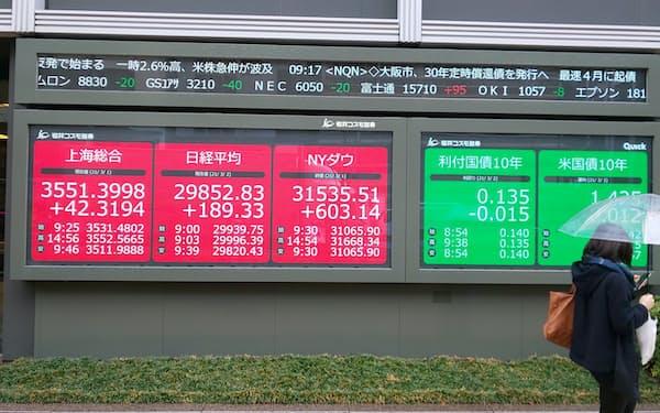 3月2日の東京株式市場は続伸で始まり、日経平均株価が3万円の大台の回復にあと4円まで迫った。しかし後場には一時300円超下げる荒れた展開となり、反落で終わった