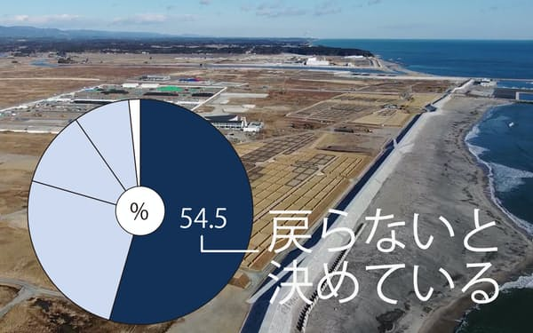 福島県浪江町の意向調査で過半数が町に「戻らないと決めている」という結果がでた