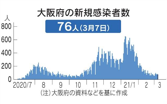 大阪 府 コロナ ウイルス 感染 情報