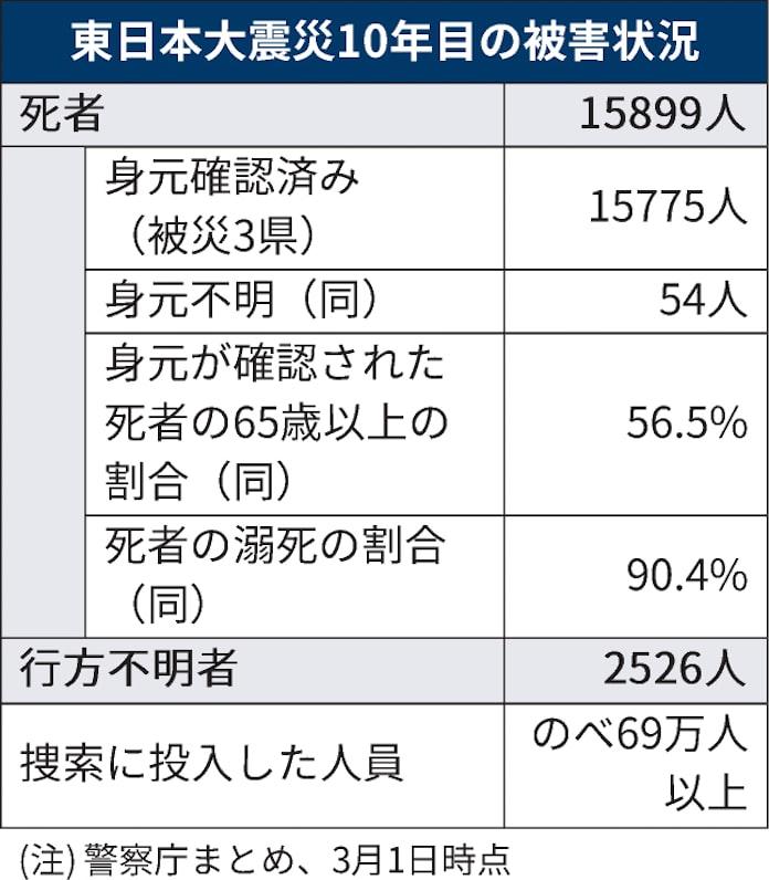 """数 意 大震災 2020 東日本 不明 行方 者 """"あいまいな喪失""""を抱えながら生きる"""