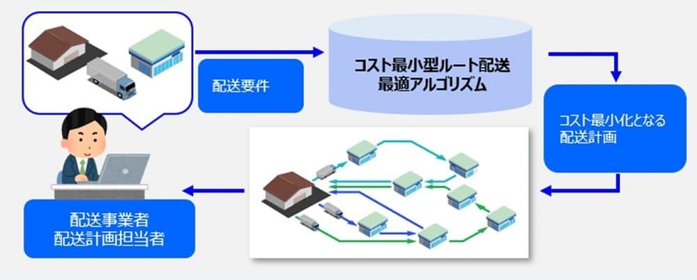 OKIが実証実験で有効性を確認した「コスト最小型ルート配送最適アルゴリズム」の概要(出所:OKI)