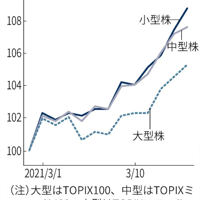 株高主役は小型株 TOPIXスモール、2年半ぶり高水準: 日本経済新聞