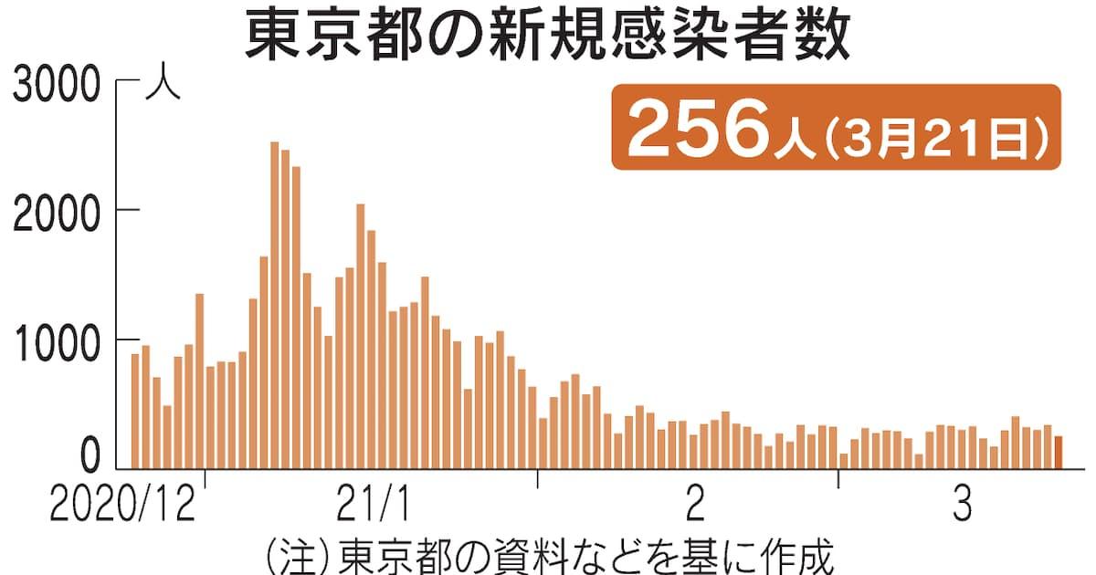 21 コロナ 日 東京 新型コロナ東京都で新たに292人の感染確認 4日ぶりに300人下回る(FNNプライムオンライン)