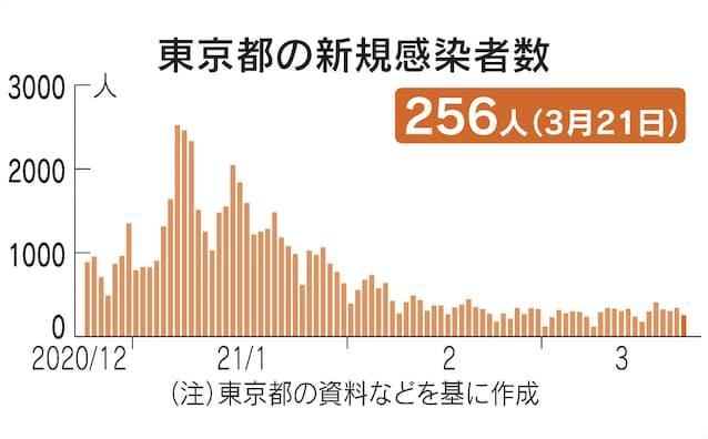 感染 速報 東京 者 東京の感染者数発表、15時→16時45分に 「総合的に情報発信」(朝日新聞デジタル)