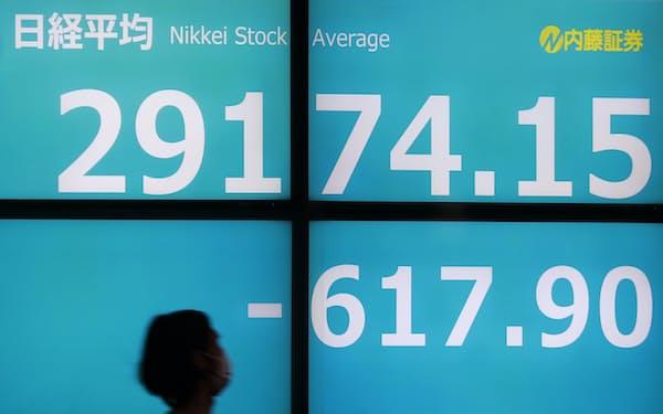 前週末比617円値を下げ、2万9100円台で取引を終えた日経平均株価(22日午後、東京都中央区)