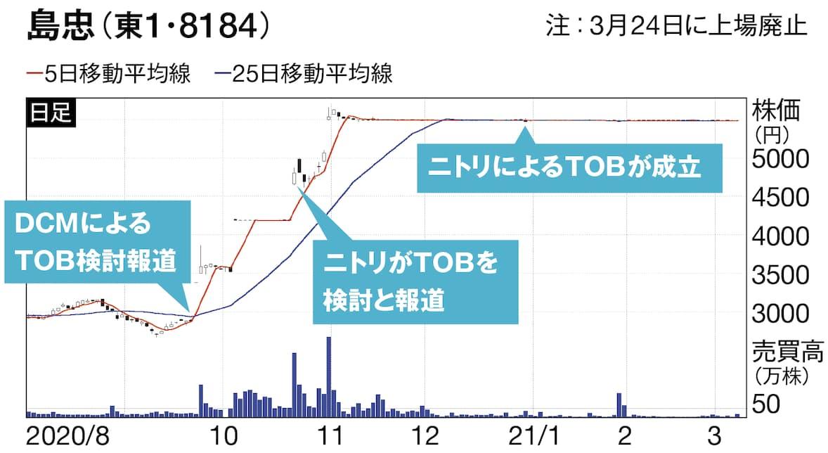島忠をめぐるTOBではニトリが検討しているという報道を受けて島忠株を購入し、売却益を上げた