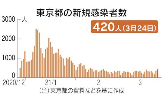 コロナ ウイルス 感染 者 数 東京 都