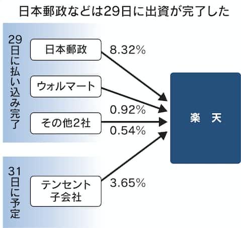 楽天、テンセントからの出資を31日に延期: 日本経済新聞