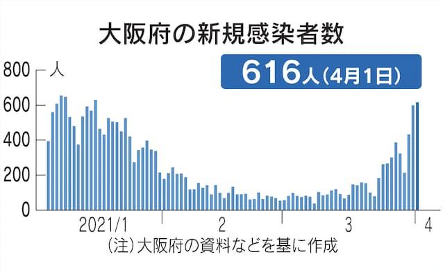 コロナ 最多 感染 者 数 日本