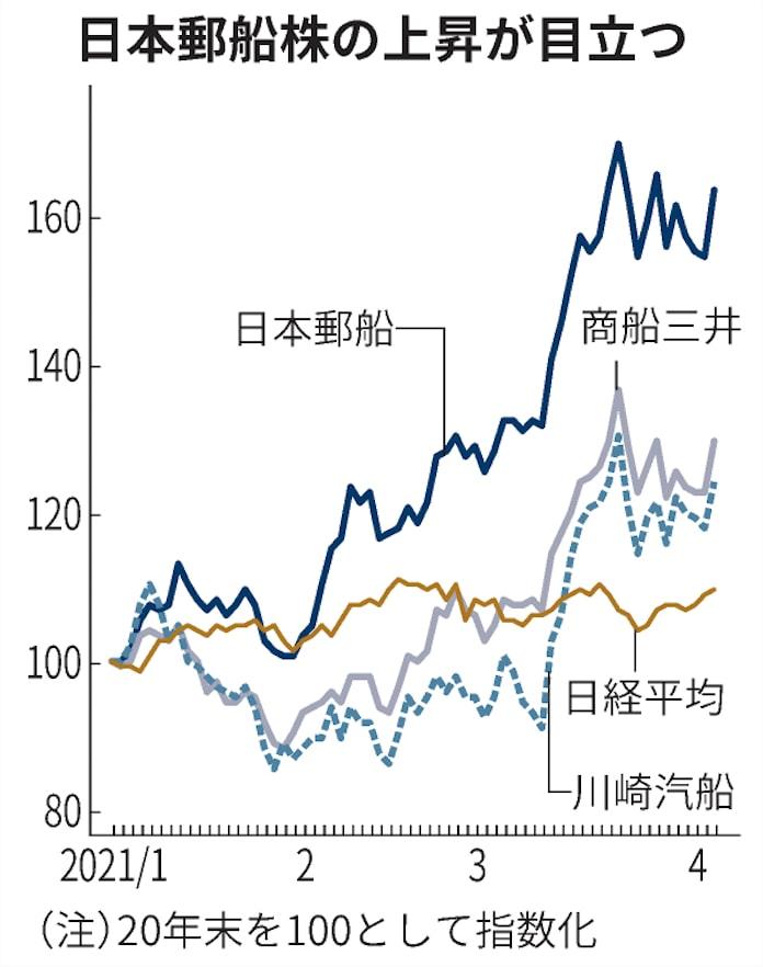 日本 郵船 株価 【日本郵船】[9101]株価/株式