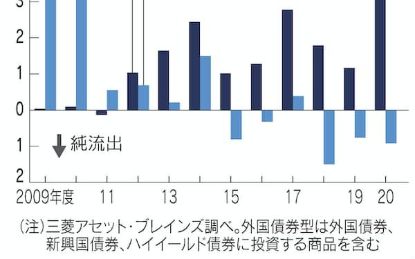 株式」のニュース一覧: 日本経済新聞
