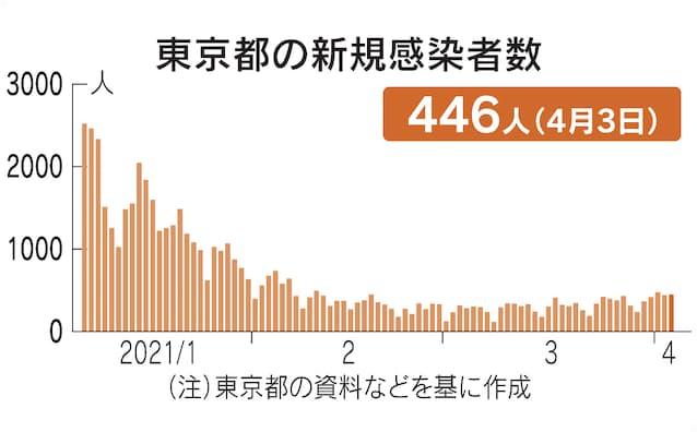 大阪 コロナ 感染 者 大阪「第4波に入った」感染再拡大 いったいなぜ?