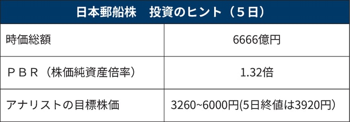 株価 日本 郵船 日本郵船(株)【9101】:株価時系列