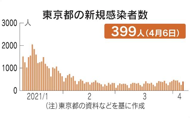 新型 コロナ 日本 感染 者 数