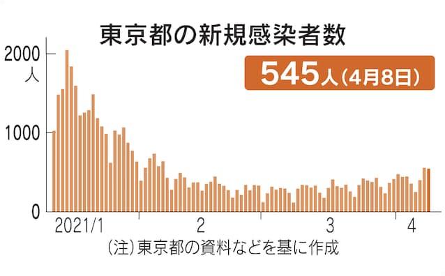 東京 コロナ ウイルス 感染 者 数 新型コロナウイルス 東京都の感染者数 最新状況|NHK特設サイト