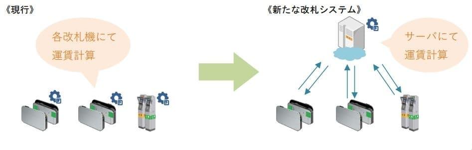 新たな改札システムのイメージ(出所:JR東日本)