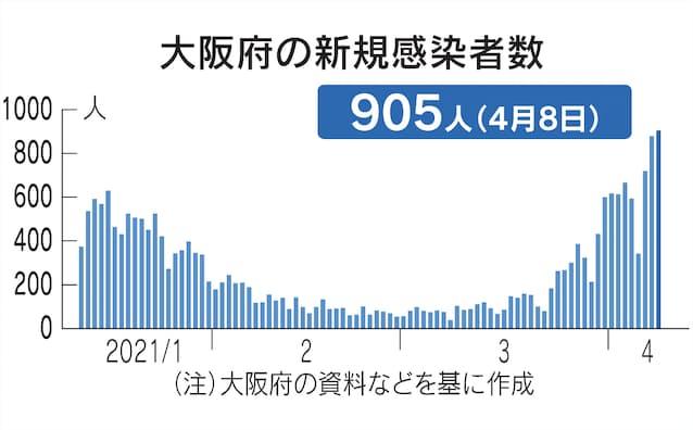 東京 コロナ ウイルス 感染 者 数 東京都内の新型コロナ感染状況まとめ:東京新聞
