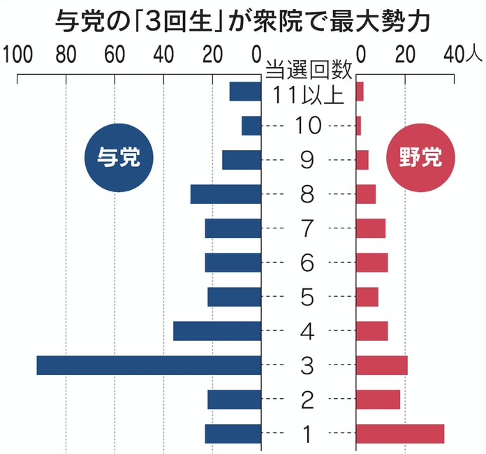 当選回数、与党最大勢力は「3回生」 野党は新人多く: 日本経済新聞