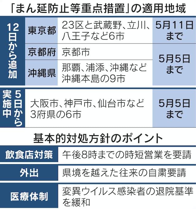 立川 東京 市 コロナ 都 東京都コロナを乗り越えるロードマップ