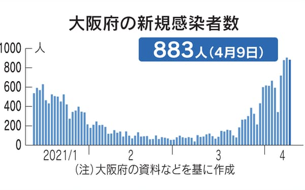 大阪」のニュース一覧: 日本経済新聞