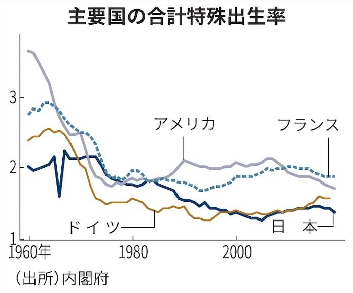 合計特殊出生率とは 先進国を中心に低下: 日本経済新聞