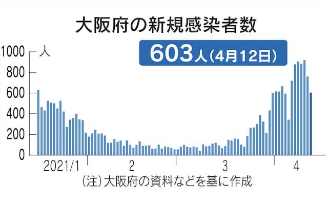 コロナ ウィルス 感染 者 大阪 大阪での新型コロナウイルス感染者(実際には単なるPCR陽性者)急増のカラクリ