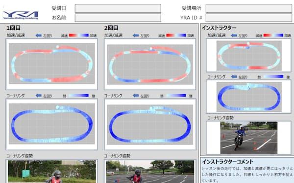 開発したシステムは走行技量を見える化できる