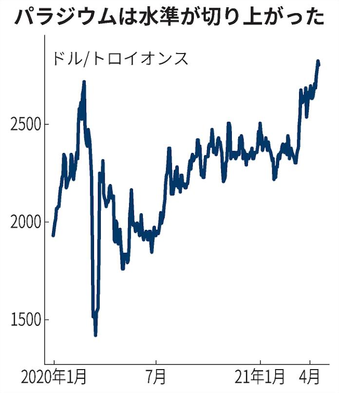 パラジウム チャート