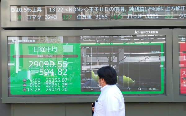 20日の東京株式市場は、新型コロナウイルスの感染再拡大やワクチン接種の遅れが懸念されて急落。日経平均株価の下落幅は一時、前日比600円を超えた