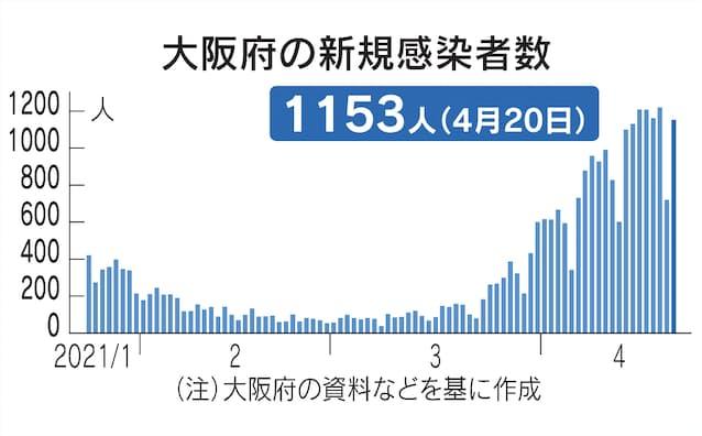 情報 府 コロナ ウイルス 大阪 統計 の 新型