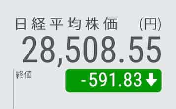 日経平均続落、終値591円安の2万8508円 1カ月ぶり安値: 日本経済新聞