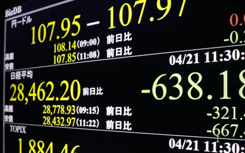 足元で円相場は安値圏にあるが株式相場は調整局面が続いている(21日、東京都内)=共同